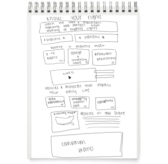 Wireframes - Rights.png