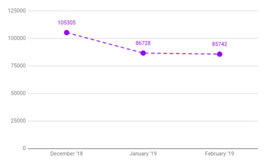 December 2018 to February 2019 Student loan totals