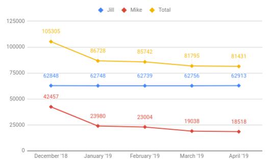 April 2019 Loan Progress