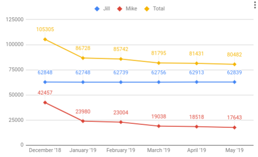 May 2019 loan progress