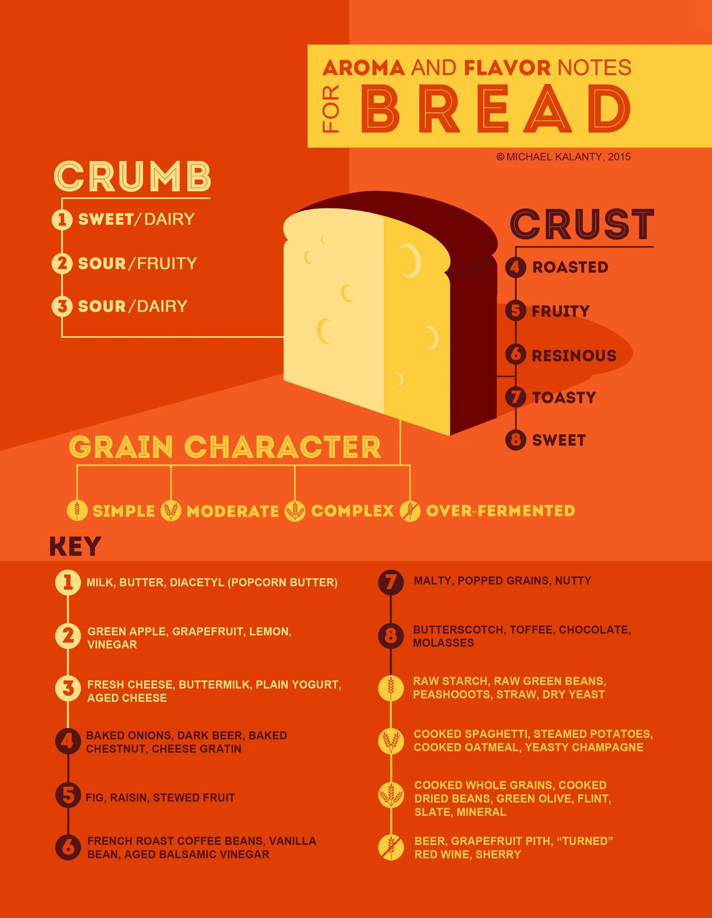professional-certified-trainer-speaker-presenter-Kalanty_Bread-Chart-flavor-wheel-tasting-vocabulary-sensory-analysis.jpg