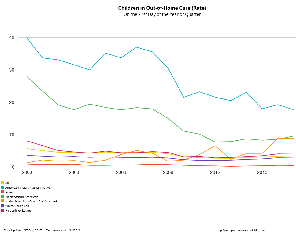 Children_in_Out-of-Home_Care_(Rate).png