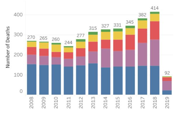 King County FaTal Overdose Dashboard - (2008-2019): Dashboard with most recent data available from the King County Medical Examiner's Office on overdose deaths.