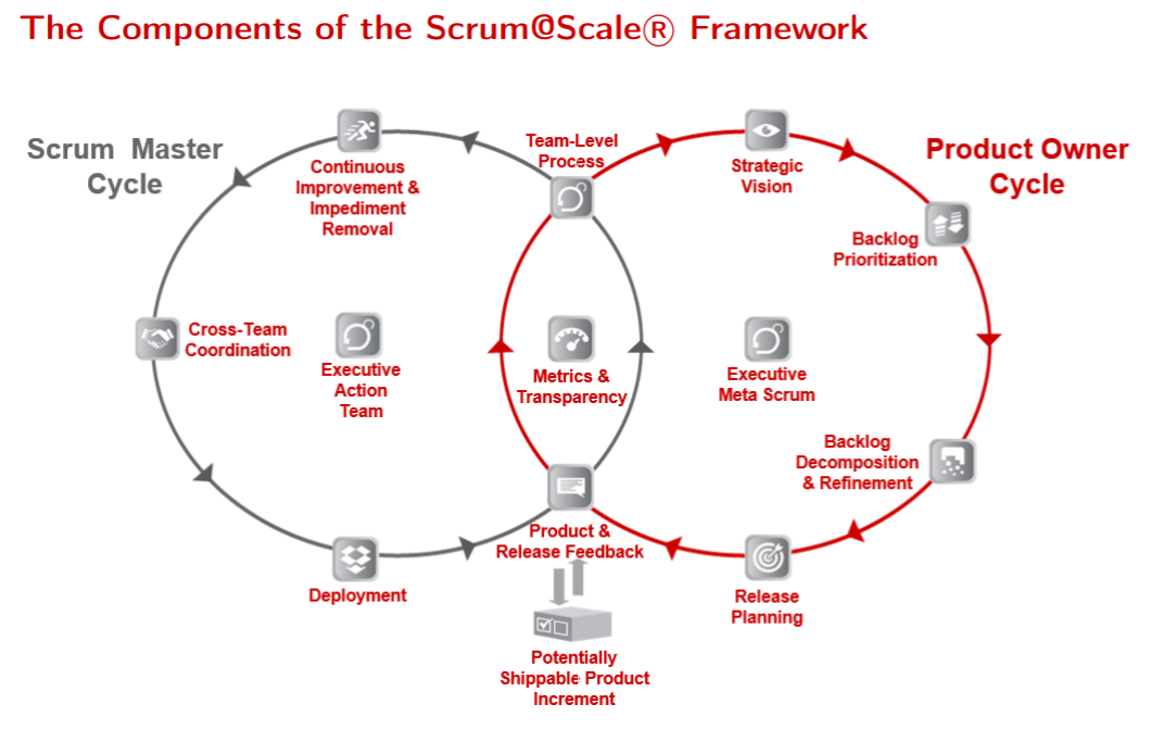 Scrum@Scale_Framework.png