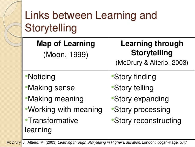 Figure 2. Moon Map of learning, 1999 & McDrury & Alterios Model for learning, 2003