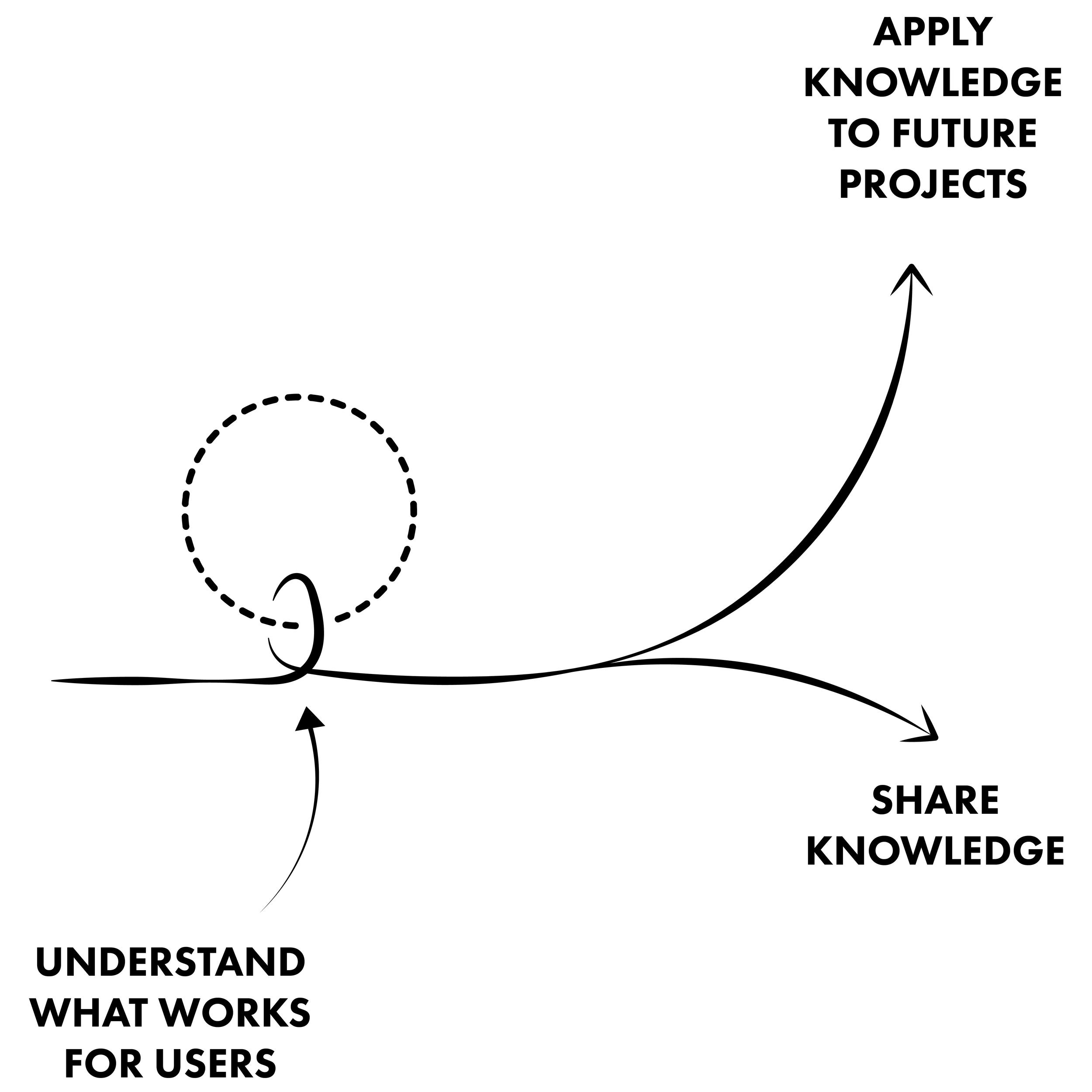 Farrer Huxley Learn & Adapt