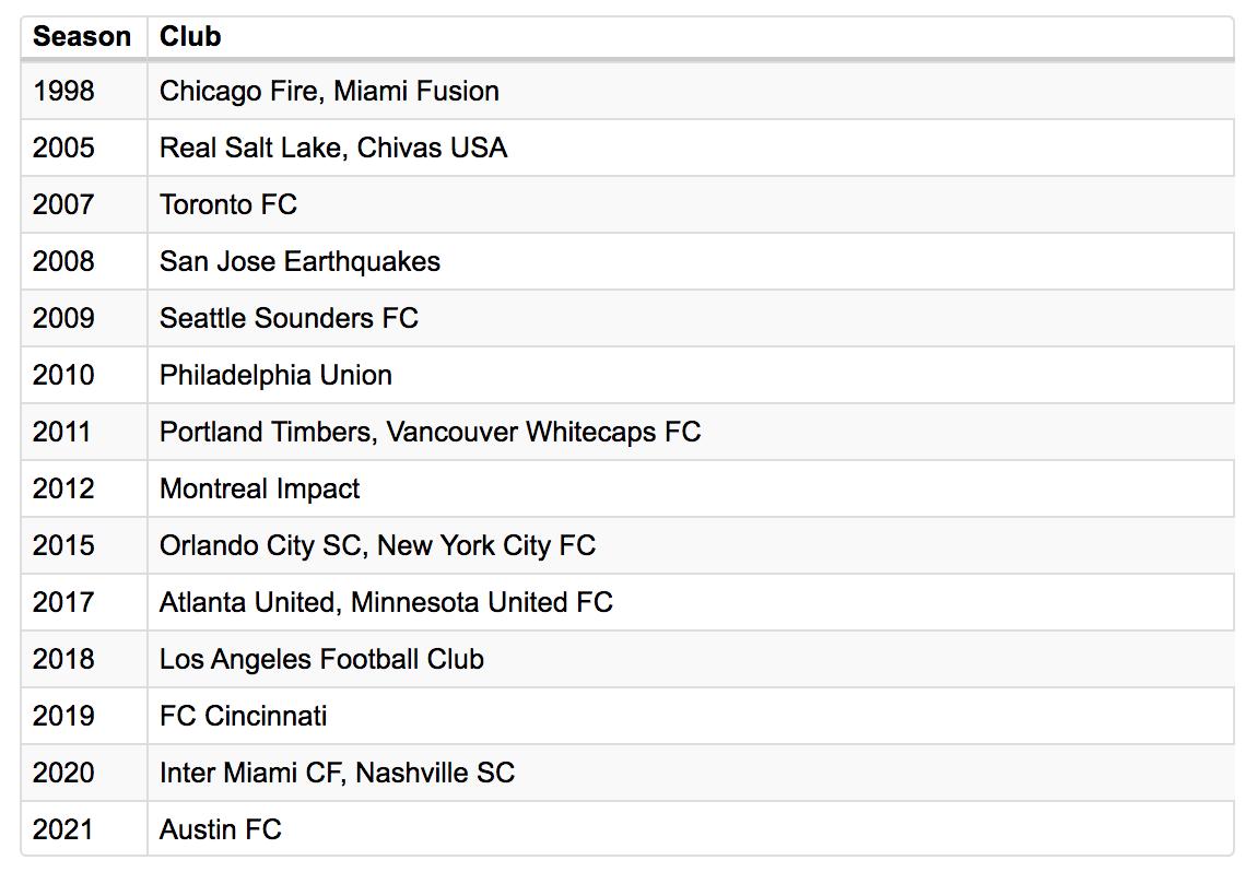 Expansion MLS - 1998 à 2021
