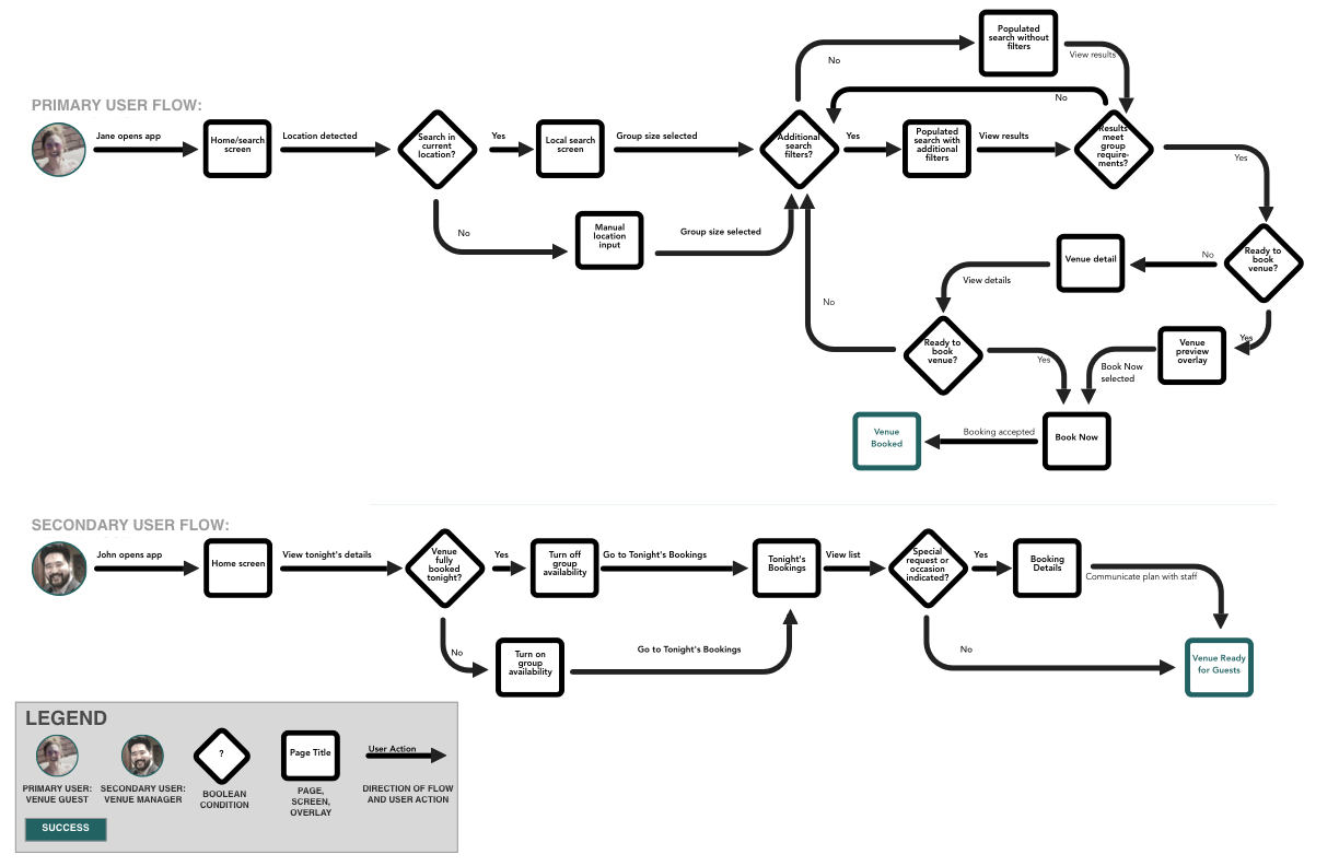 WhereTo User Flows.png