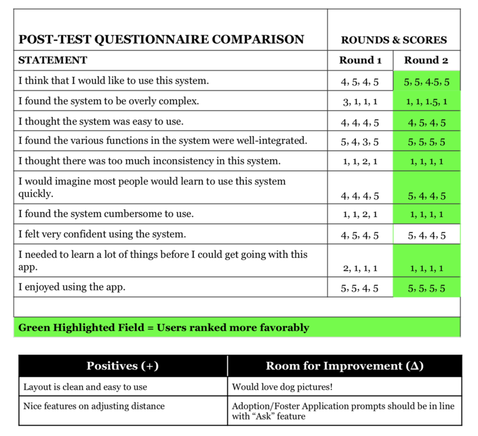 "Usability Test Results - In the second ideation phase I made some aesthetic and wording adjustments, but overall the original findings had provided a good springboard for the underlying website structure. My final usability test was quite positive, with all of Round 2 in the green except for one statement (which ranked the same as before). Users ranked each statement below on a scale of 1–5, with 1 being ""strongly disagree"" and 5 being ""strongly agree."""