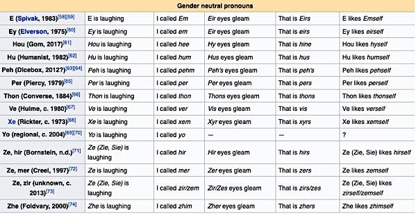 wiki_pronoun_conjugation.jpg