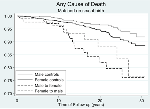 dhejne_mortality_graph.png