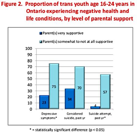 pulse_2012_parental_support_graph.png