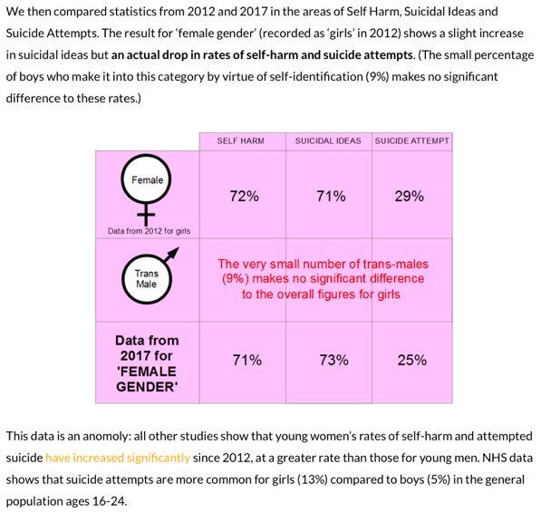 transgendertrend_suicide_reveiw_females.jpg