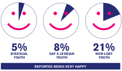 HRC, elevated mental health issues in bisexual youth