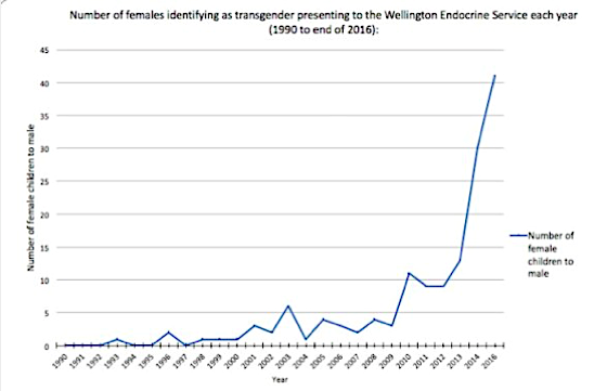 Delahunt JW 2018), Wellington Clinic, New Zealand: increase in ftm, trans females