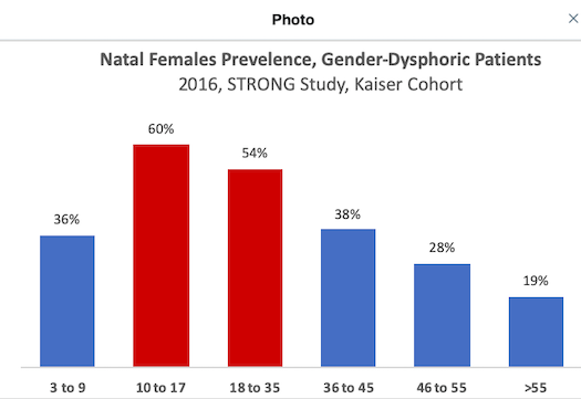 Chart compiled by a 3rd party from a population of  Kaiser Permanente  patients
