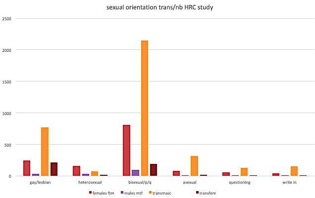 genderhq from HRC U of Conn LGBT survey 2018