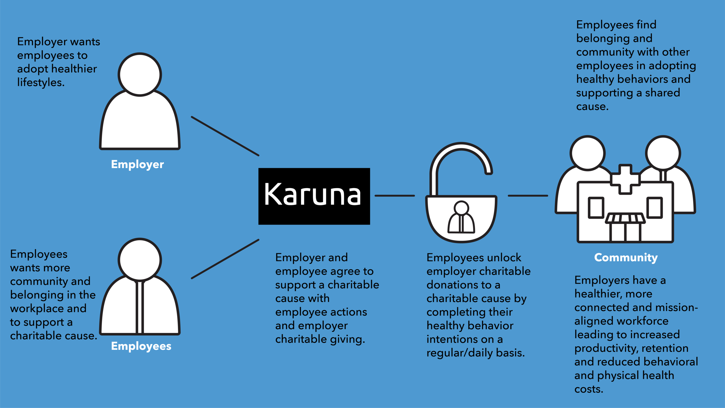 Karuna_Infographic_Employers_Karuna Graphic.png