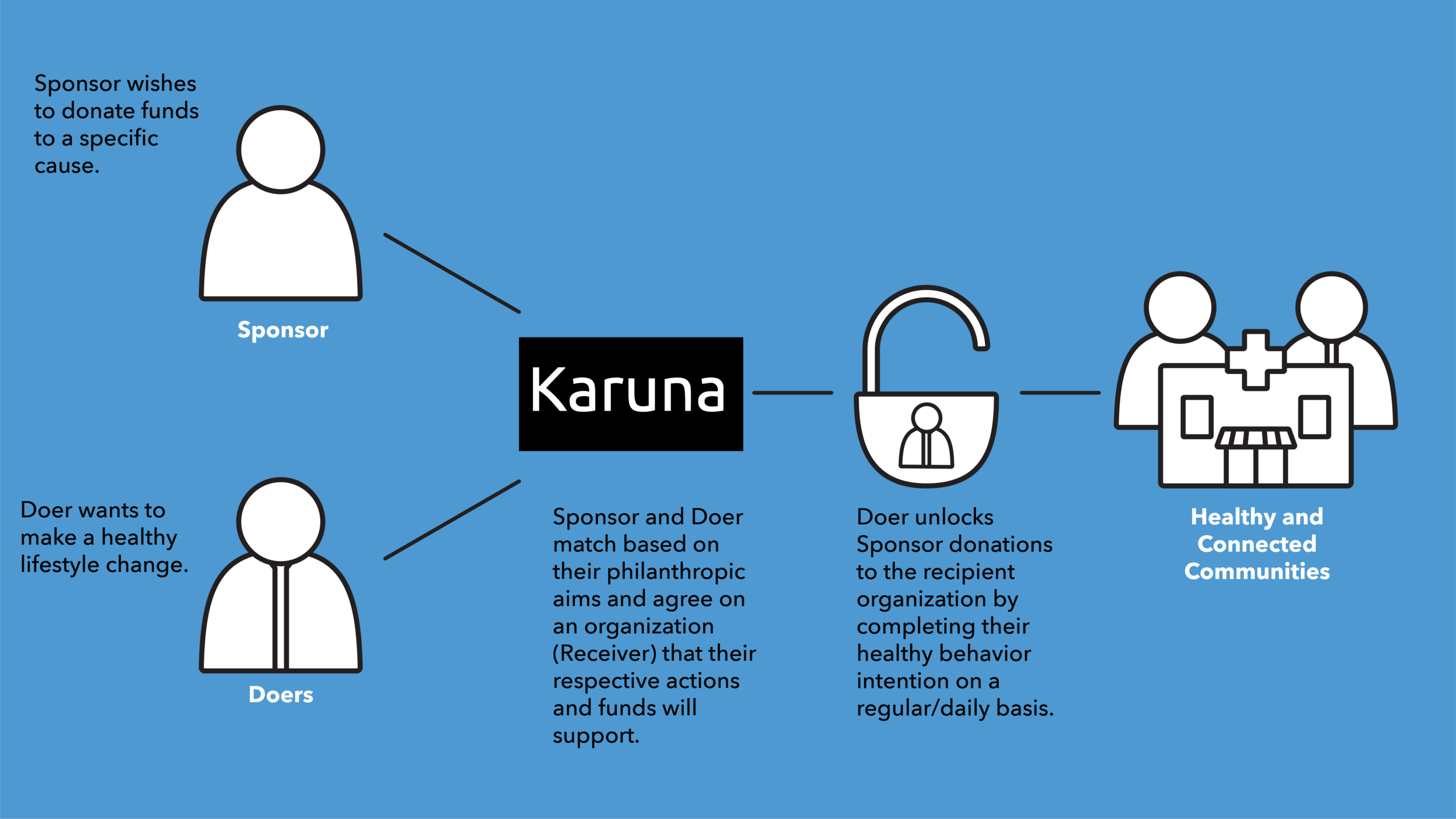 Karuna_Infographic_Good1_Karuna Graphic.png