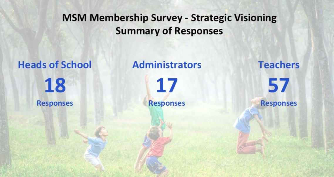 MSM Survey Responses Image