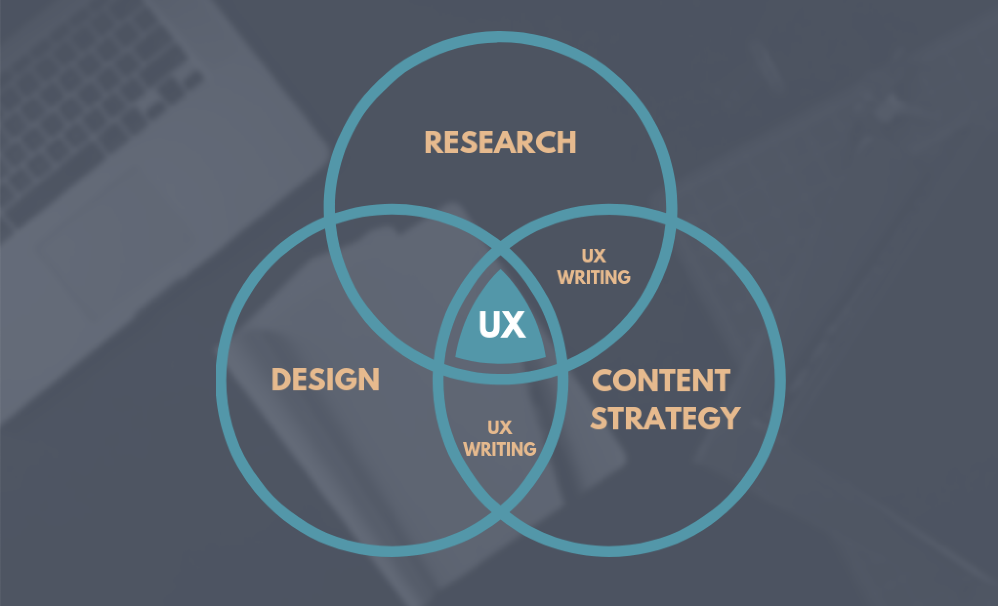 UX_Writing_Graph.png