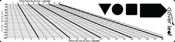 - Navigation Ruler £12.00