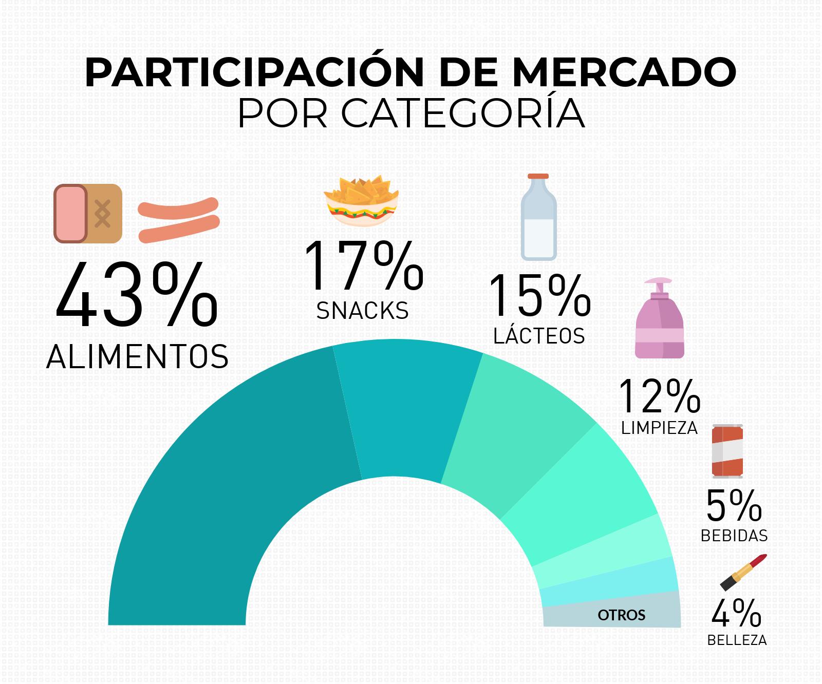 participacion de mercado marcas propias