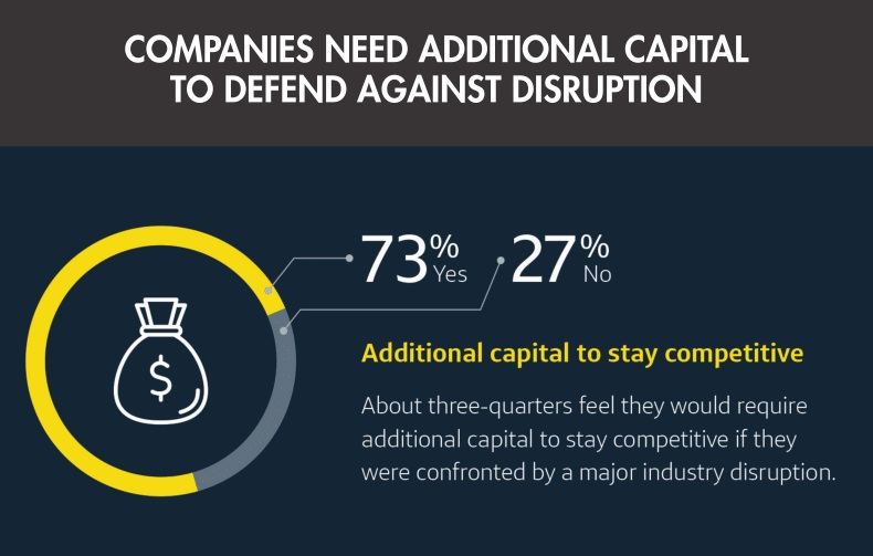 companies need additional capital to defend against disruption