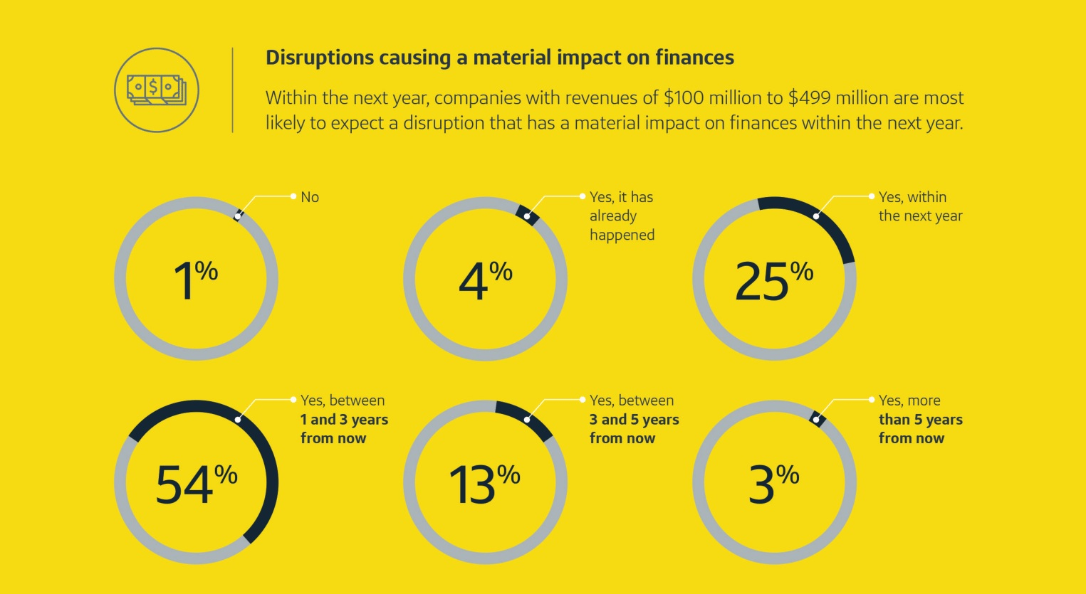 disruptions causing a material impact on finances