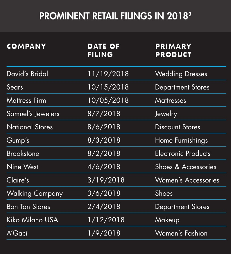prominent retail bankruptcy filings in 2018