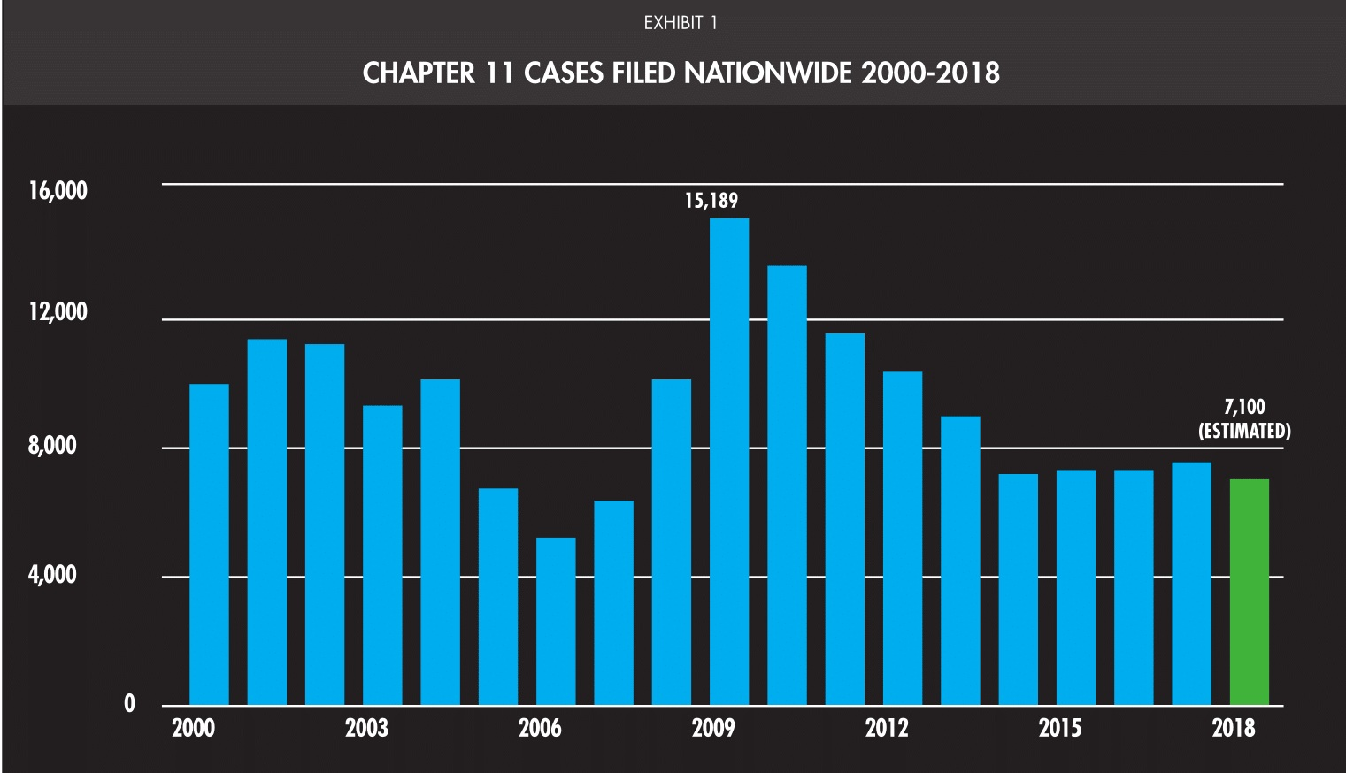 chapter 11 cases filed nationwide 2000-2018
