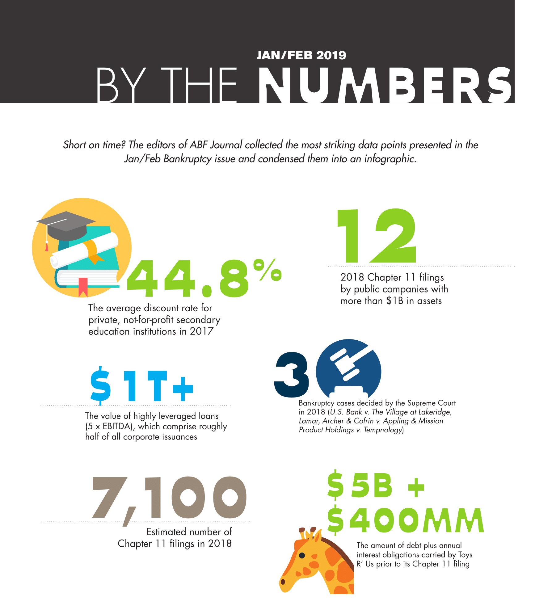 Short on time? The editors of ABF Journal collected the most striking data points presented in the Jan/Feb Bankruptcy issue and condensed them into an infographic.