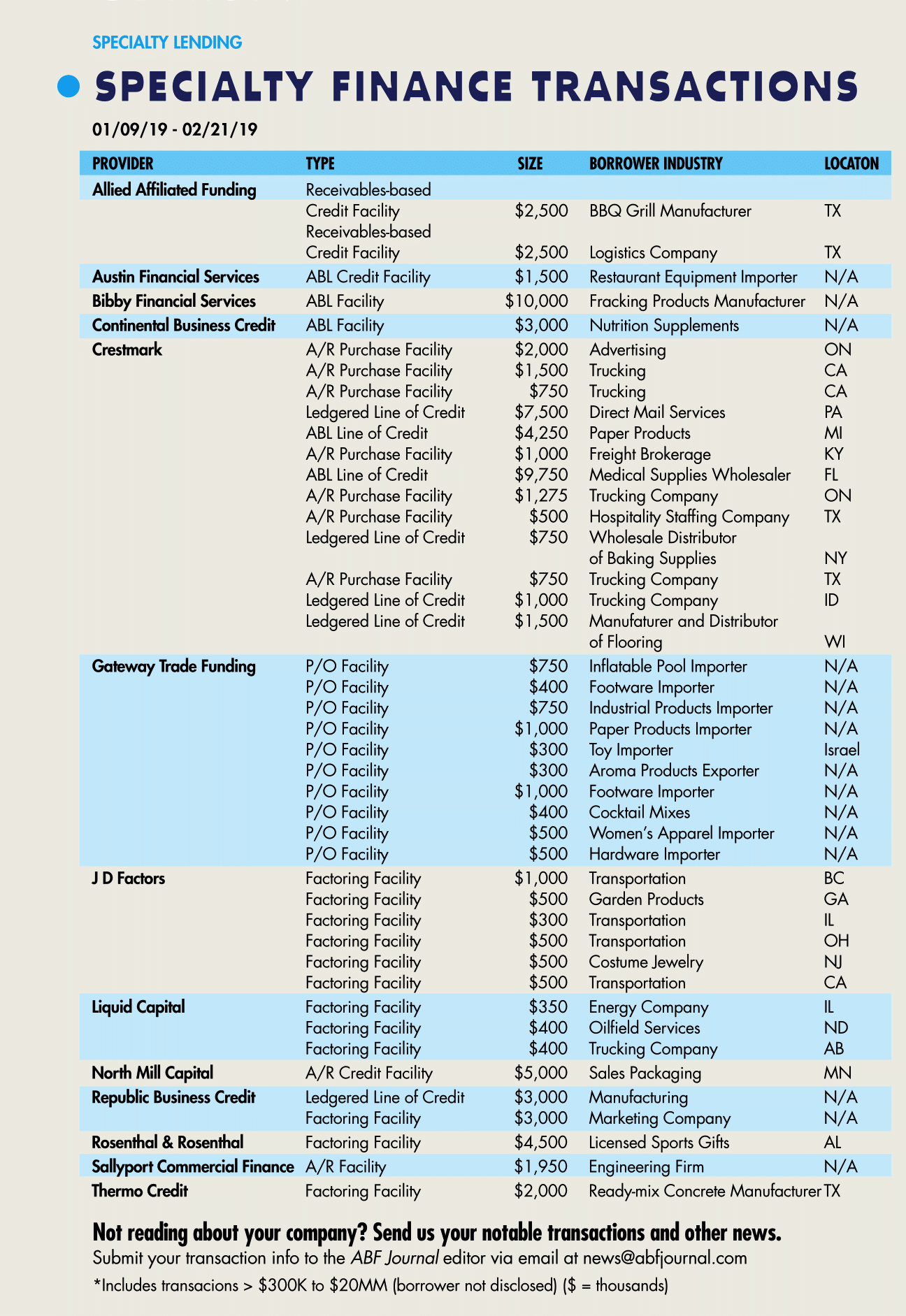 abfjournal specialty finance transactions - Q1/19