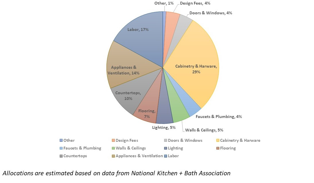 Kitchen Remodel Budget Allocation.jpg