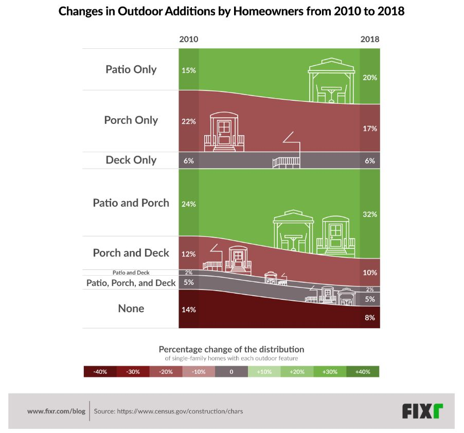 See the link below for the full report  https://www.fixr.com/blog/2019/08/29/american-homeowners-are-building-more-outdoor-features-than-before/