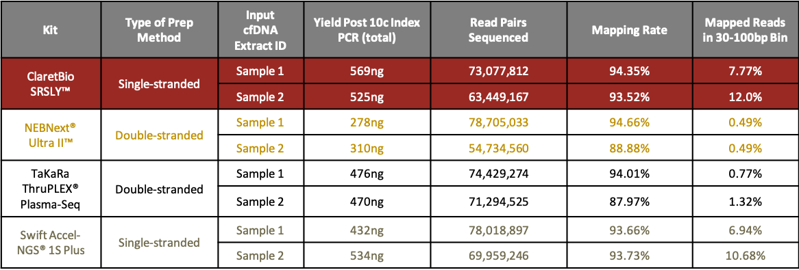 SRSLY Post Index PCR Yields and Mapping Statistics Compared to Commercial Kits