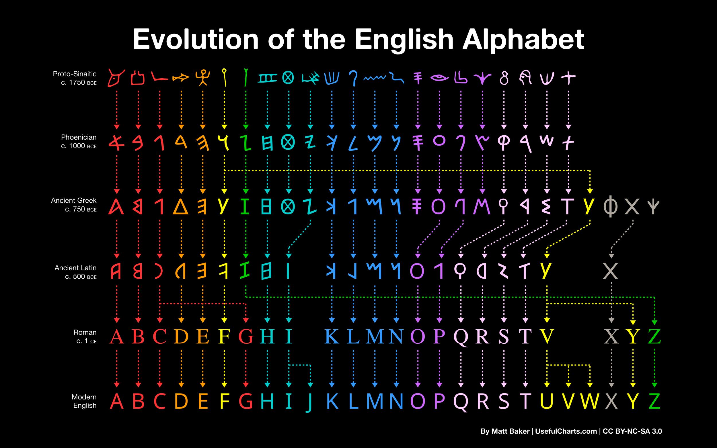 Evolution of the English Alphabet infographic