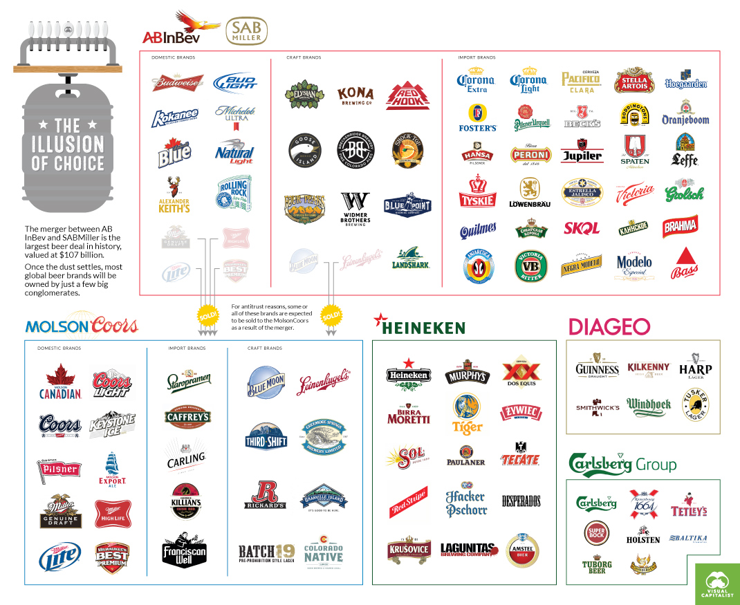 These 5 Giant Companies Control the World's Beer
