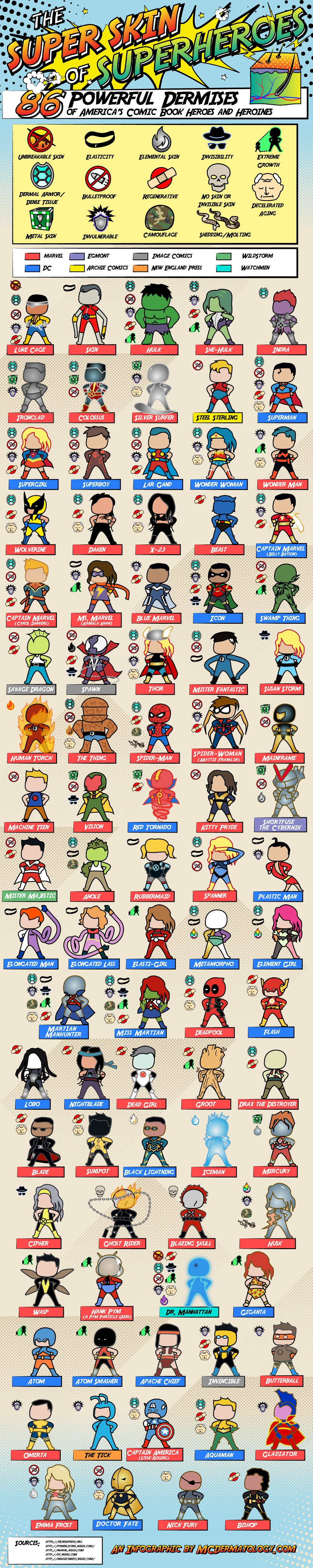 The Super Skin of Superheroes infographic