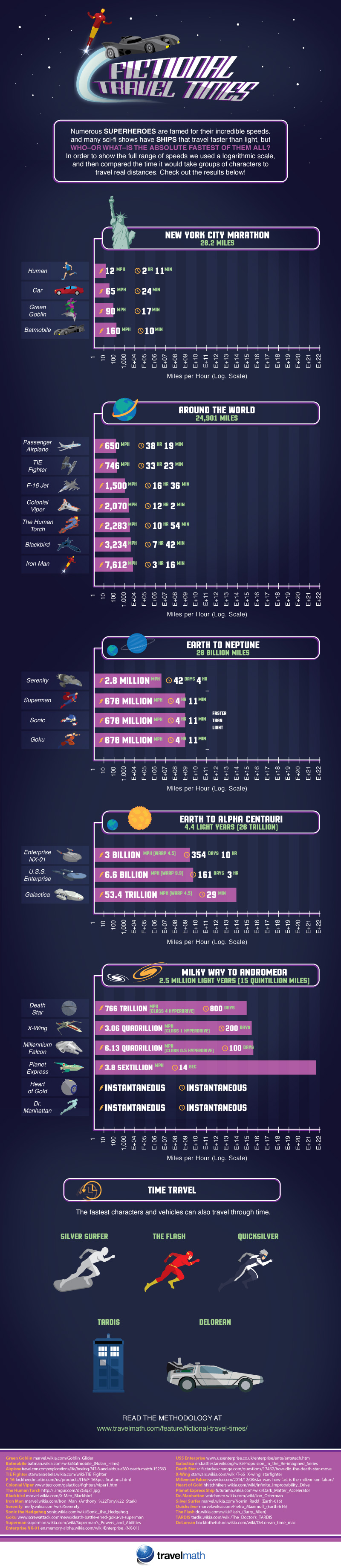 Fictional Travel Times Compared infographic