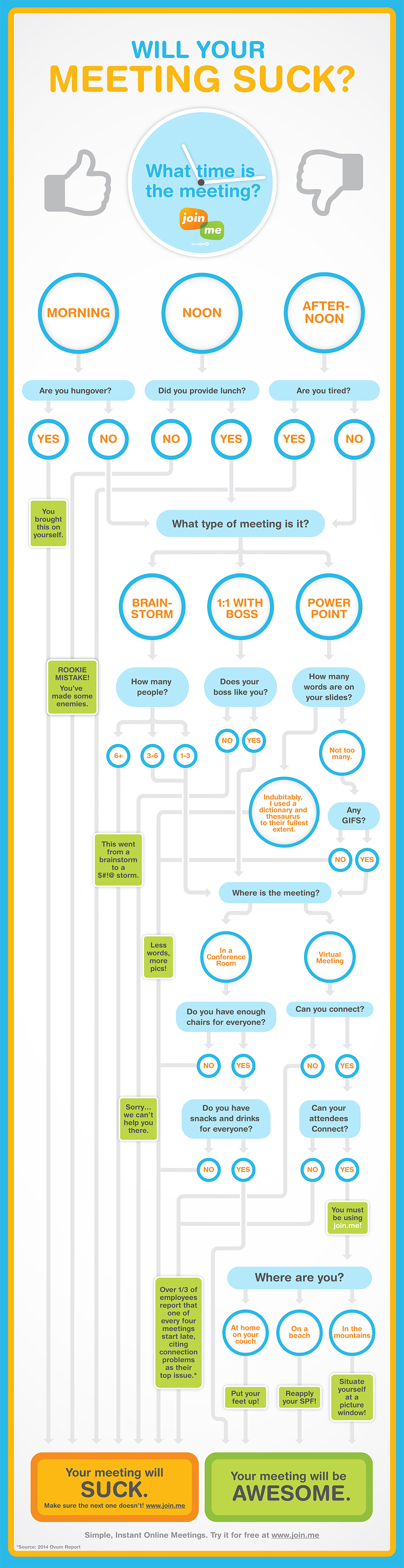 Will Your Meeting Suck? infographic