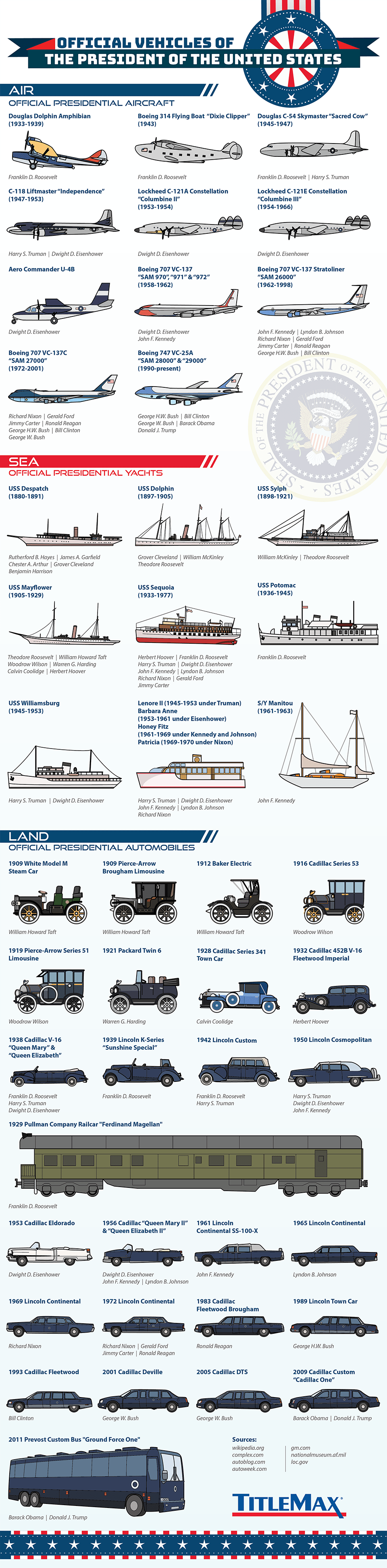 Planes, Trains & Automobiles of U.S. Presidents infographic