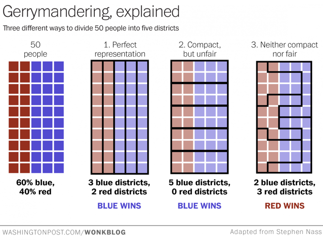 A Visual Explanation of Gerrymandering infographic