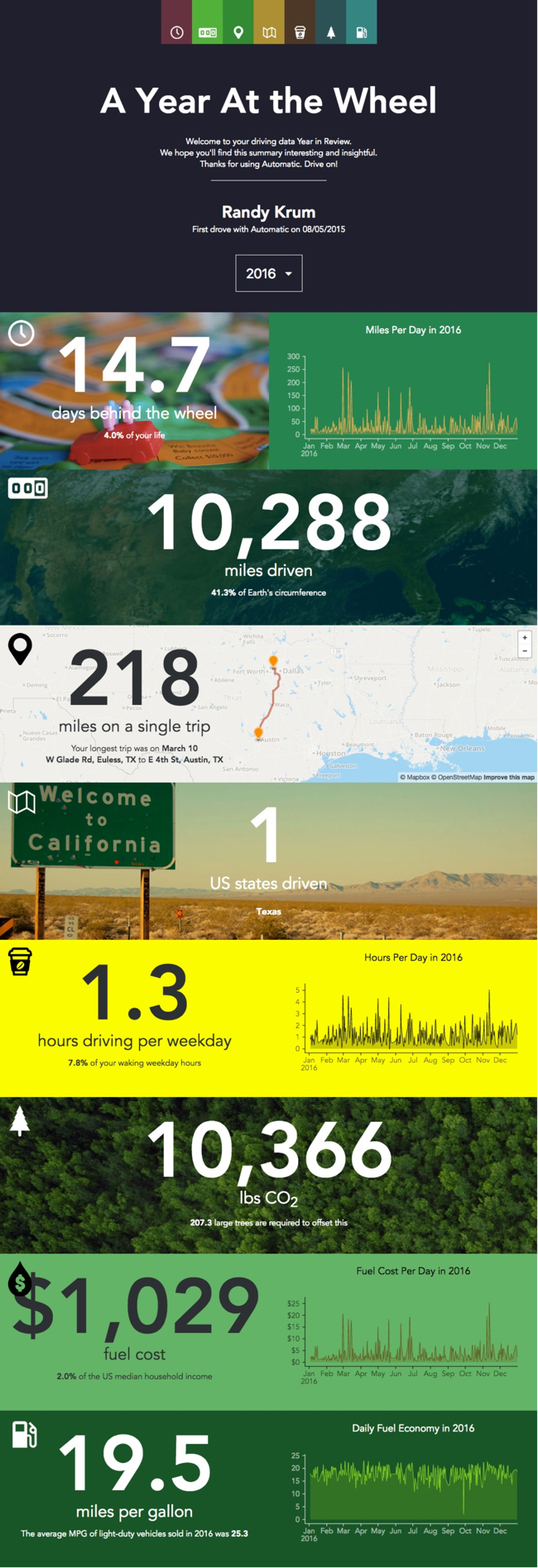 A Year of Driving 2016 infographic