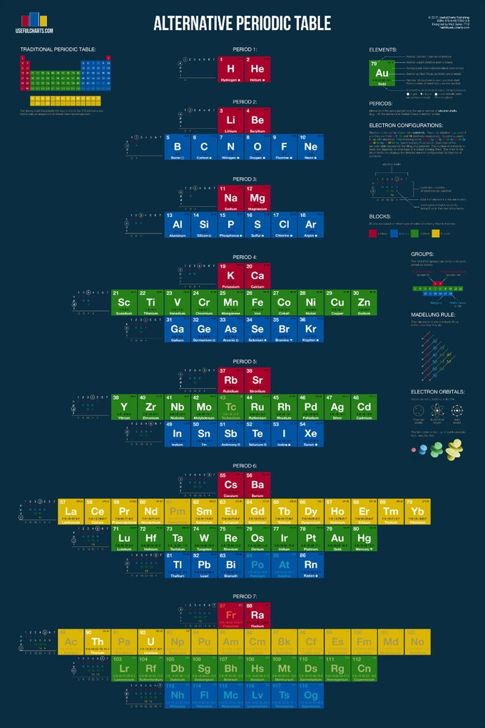 The Alternative Periodic Table infographic