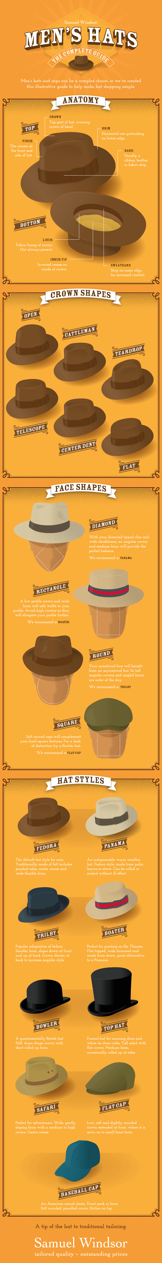 Men's Hats - The Complete Guide infographic