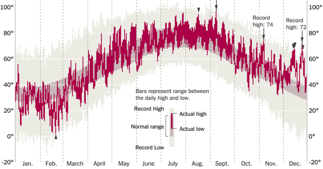 How Much Warmer Was Your City in 2015? graph