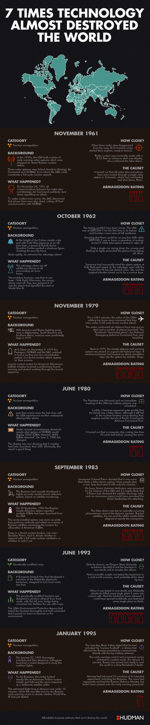 7 Times Technology Almost Destroyed The World infographic