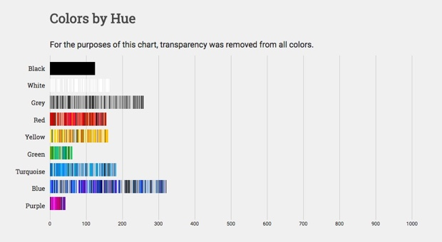 The Top Colors of the Internet