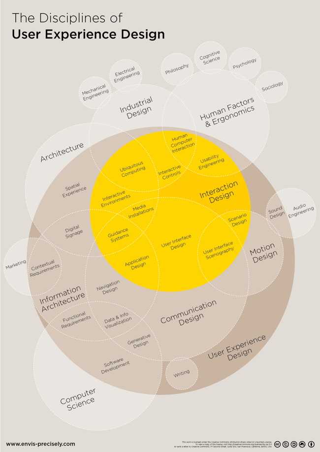 Mapping the Disciplines of User Experience Design infographic